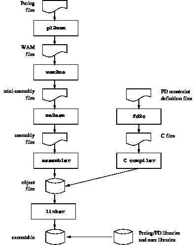 The GNU Prolog compiler